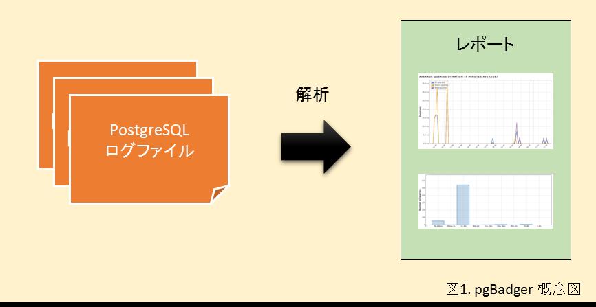 pgBadger 概念図