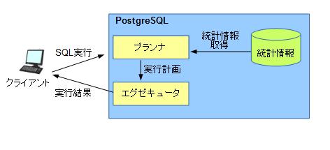 SQL 実行時の流れ