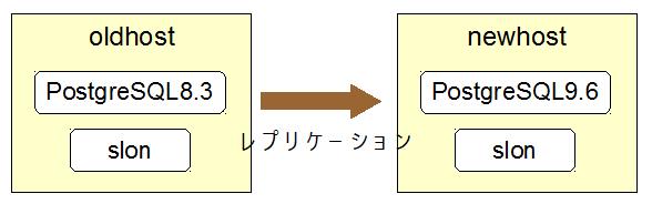 Slony-I を使って PostgreSQL の移行