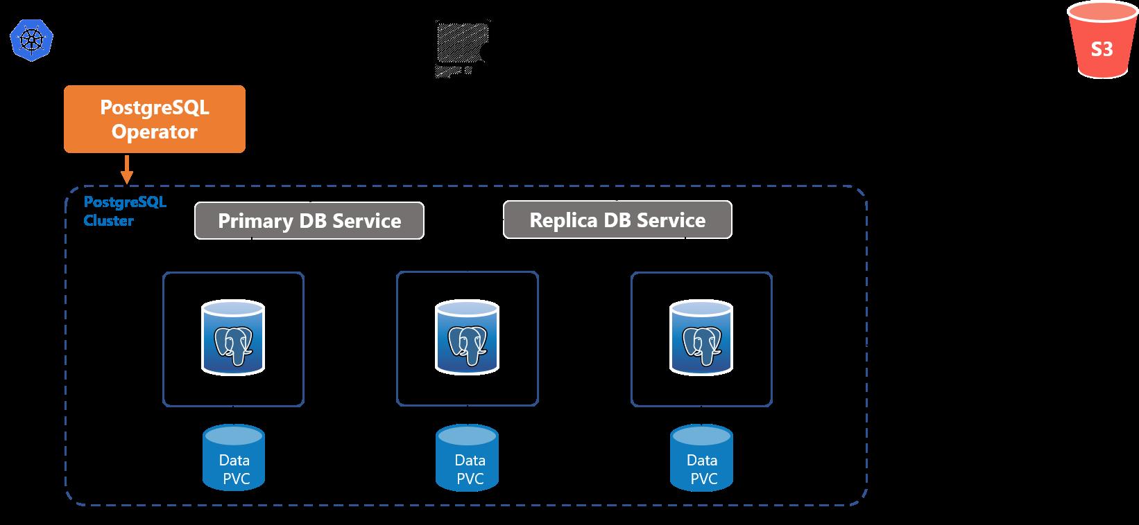 PostgreSQL Operatorの基本構成図