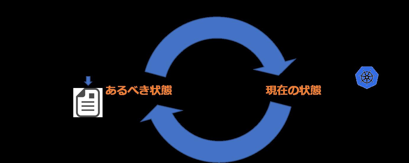 Reconciliation Loop