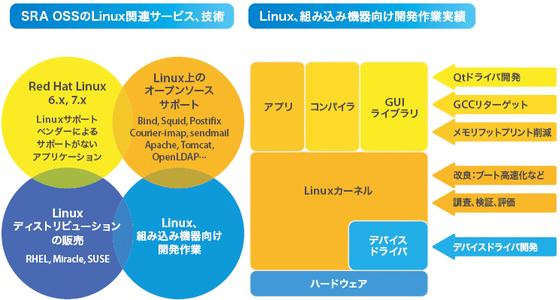 SRA OSS の Linux 関連サービス、技術