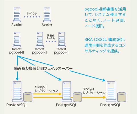 PC 向けゲームポータルサイトのシステム構成図