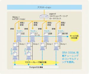 携帯電話向けゲーム総合 SNS サイトのシステム構成図