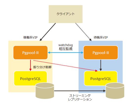 PostgreSQL+Pgpool-II(watchdog)