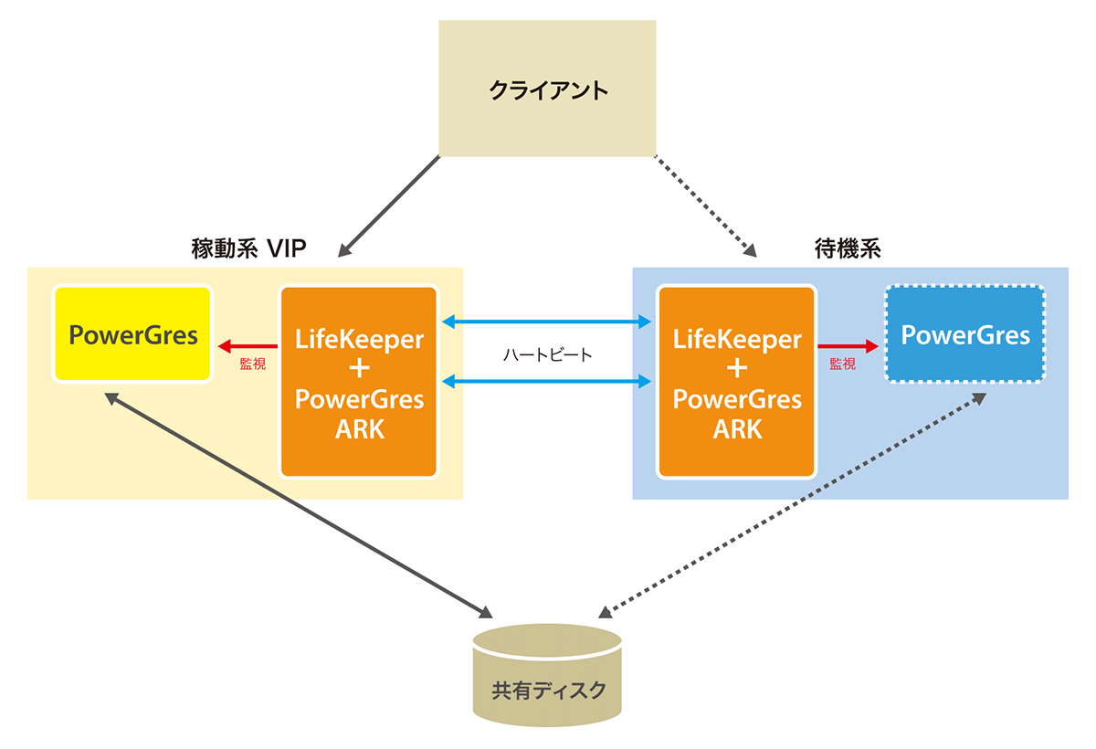 PowerGres HA LifeKeeper版(SD)