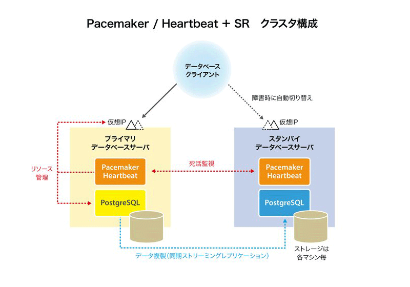 Pacemaker / Heartbeat + SR クラスタ構成