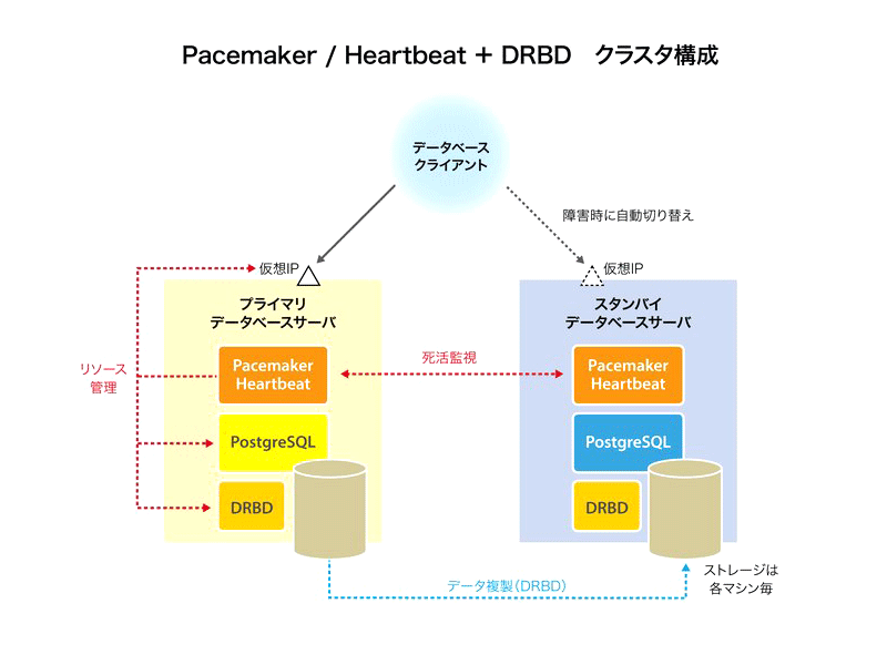 Pacemaker / Heartbeat + DRBD クラスタ構成