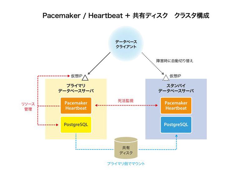 pgpool-HA クラスタ構成